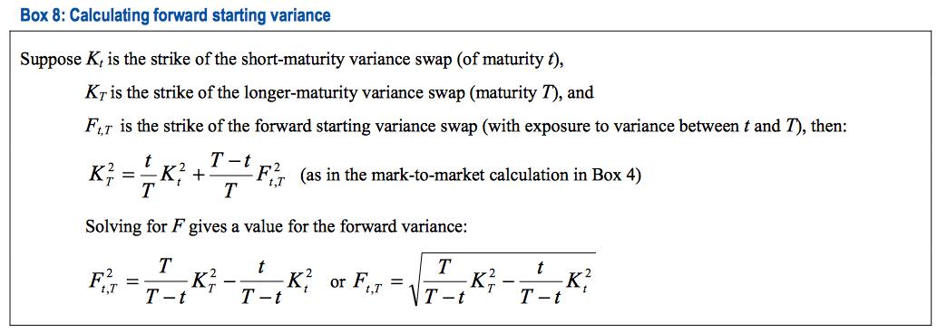 Forward starting variance
