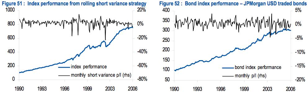 Index short vs vs bond index