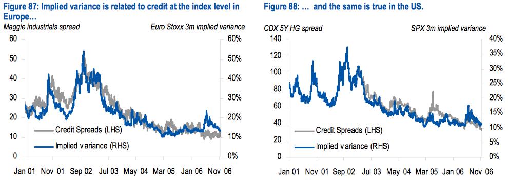Index variance vs credit