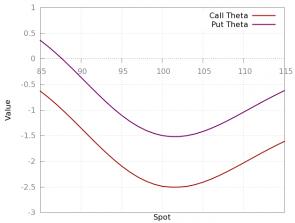 Theta call put