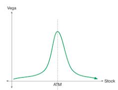 Vega graph