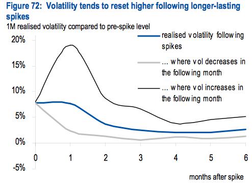 Volatility spikes